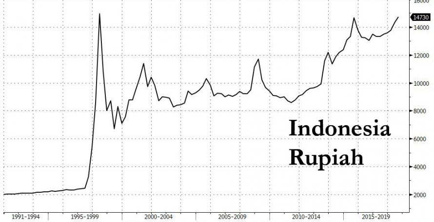 Indonesian Rupiah Fell To Rp 14 777 Per Us Dollar On Monday