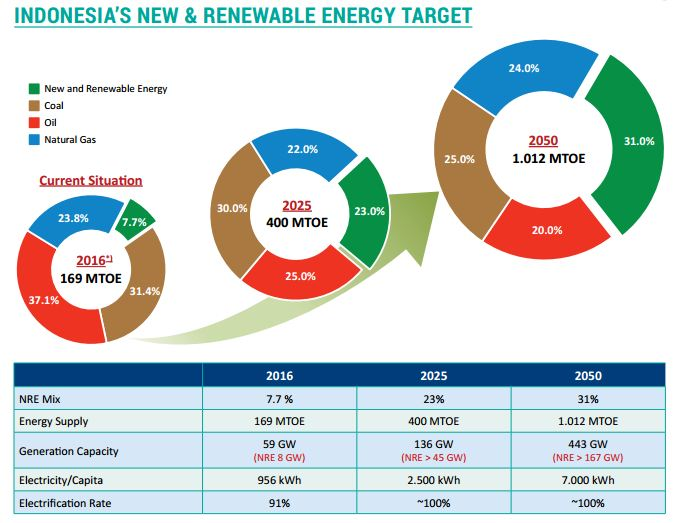 Indonesia's geothermal energy goals