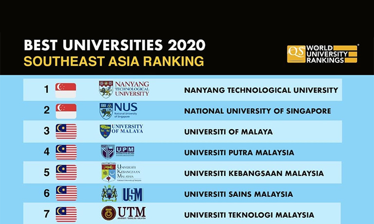 Best Universities 2020 3 Indonesian Universities Featured In List Of The 15 Best In